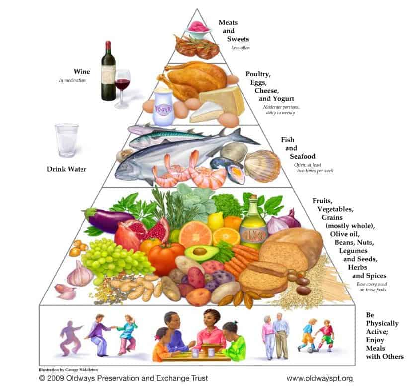 Complete Mediterranean Diet Shopping List