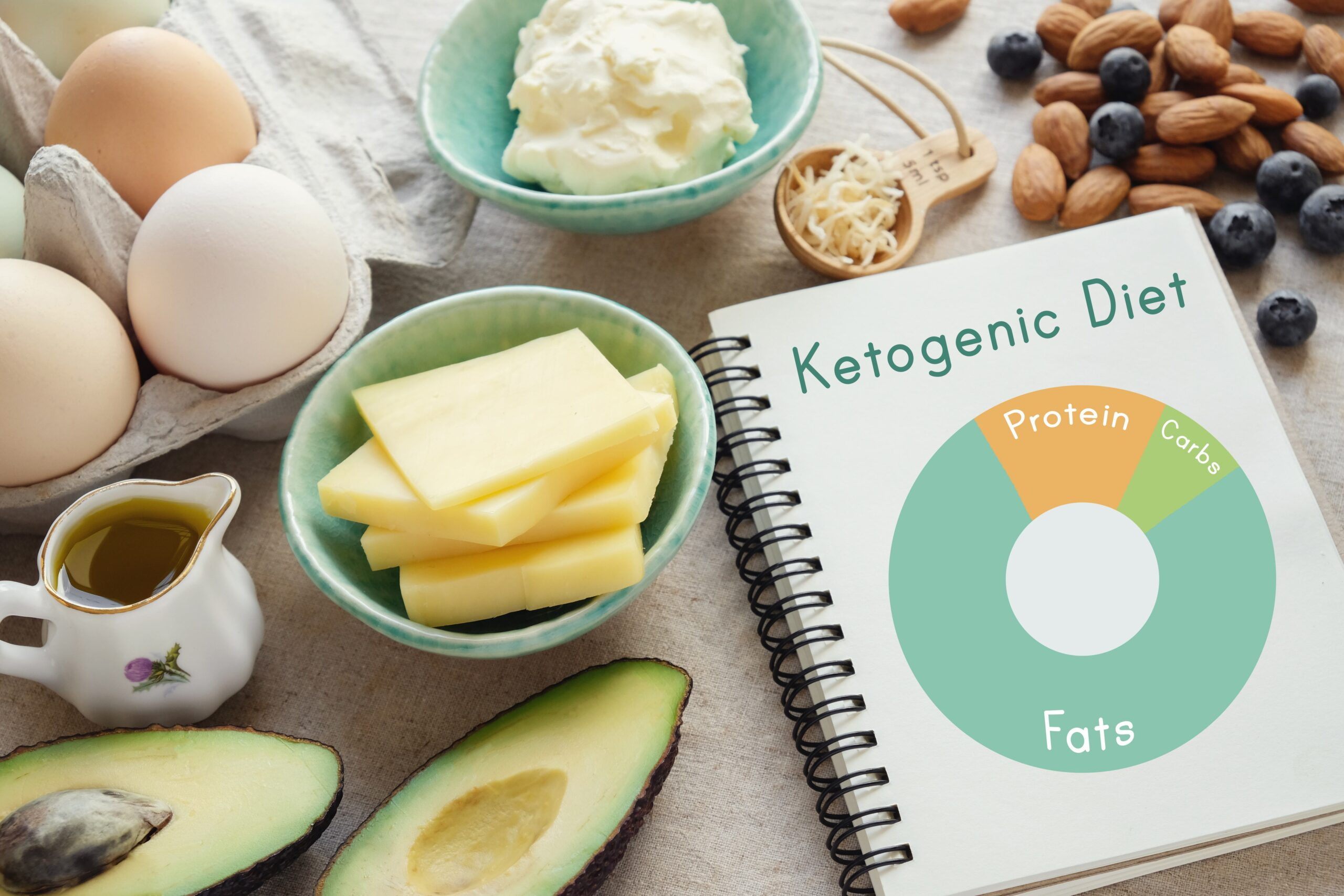 Diet Review: Ketogenic Diet for Weight Loss