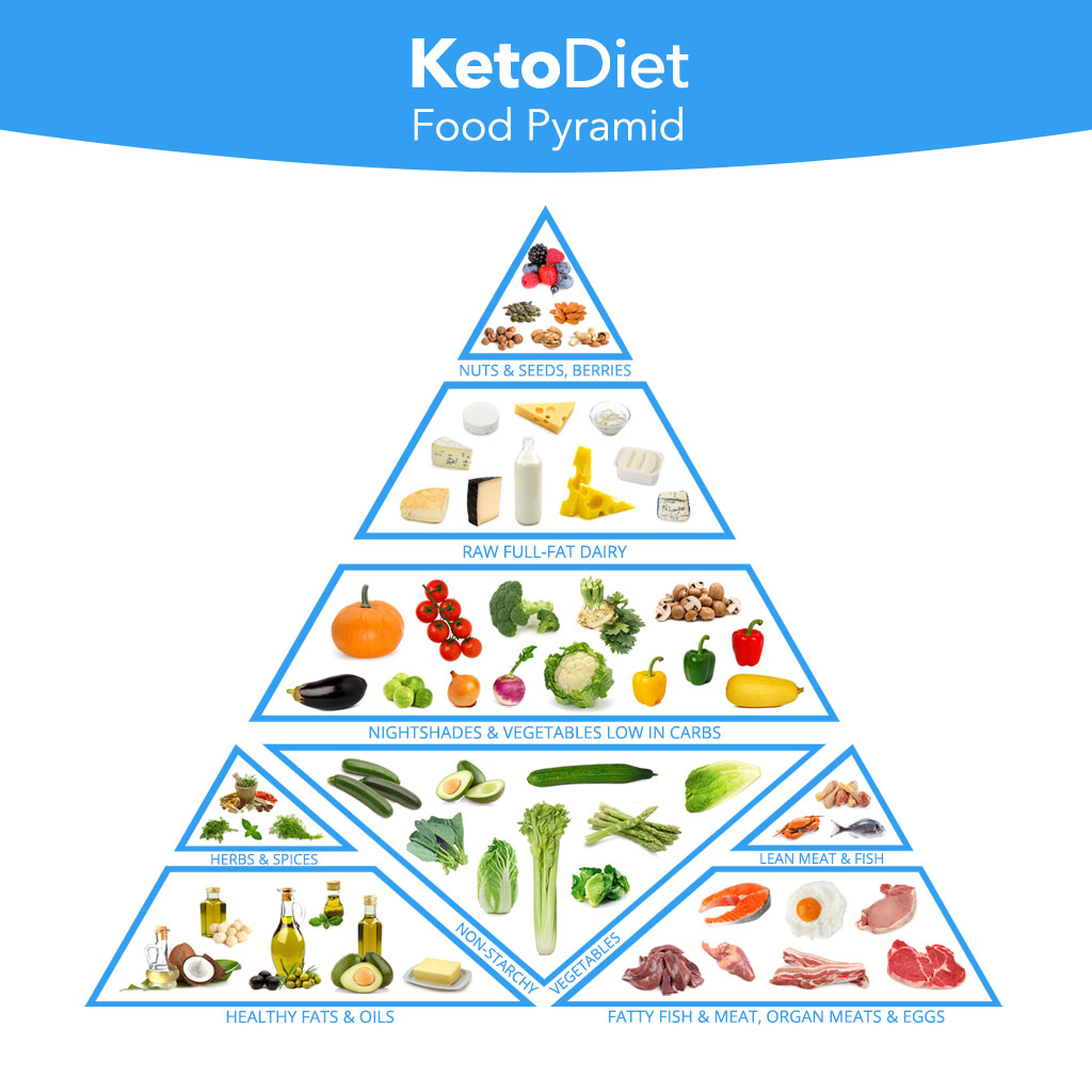 Complete Keto Diet Food List: What to Eat and Avoid on a Low-Carb Diet