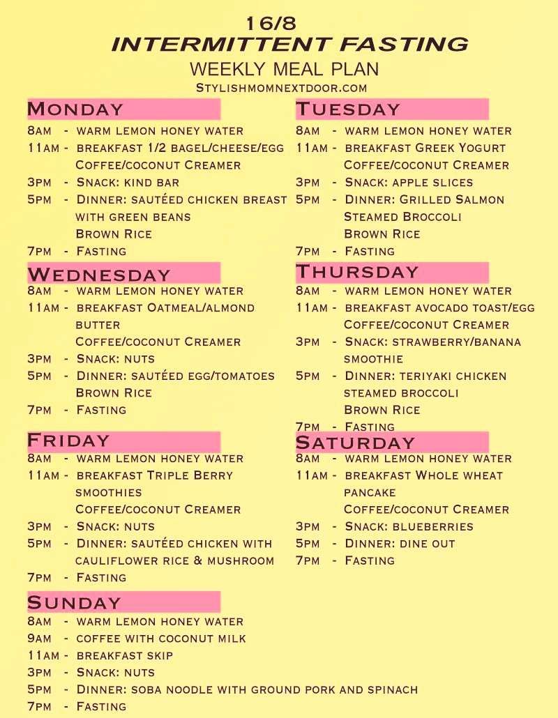 Intermittent Fasting 16/8 sample schedule meal plan