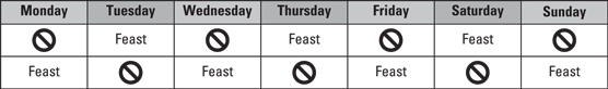 Alternate Day Intermittent Fasting – dummies