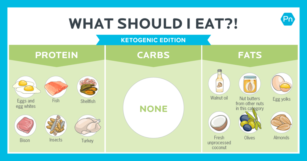 'What should I eat?!' The keto diet edition. [Infographic]