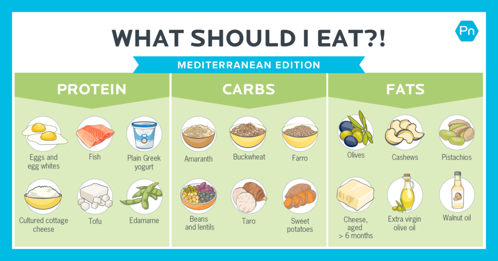 What should I eat?! Mediterranean diet edition. [Infographic]